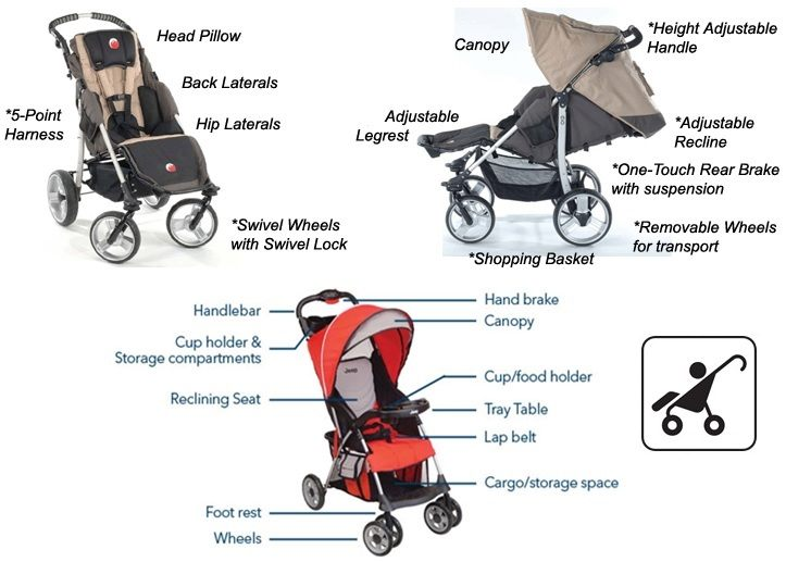 Stroller Parts Name